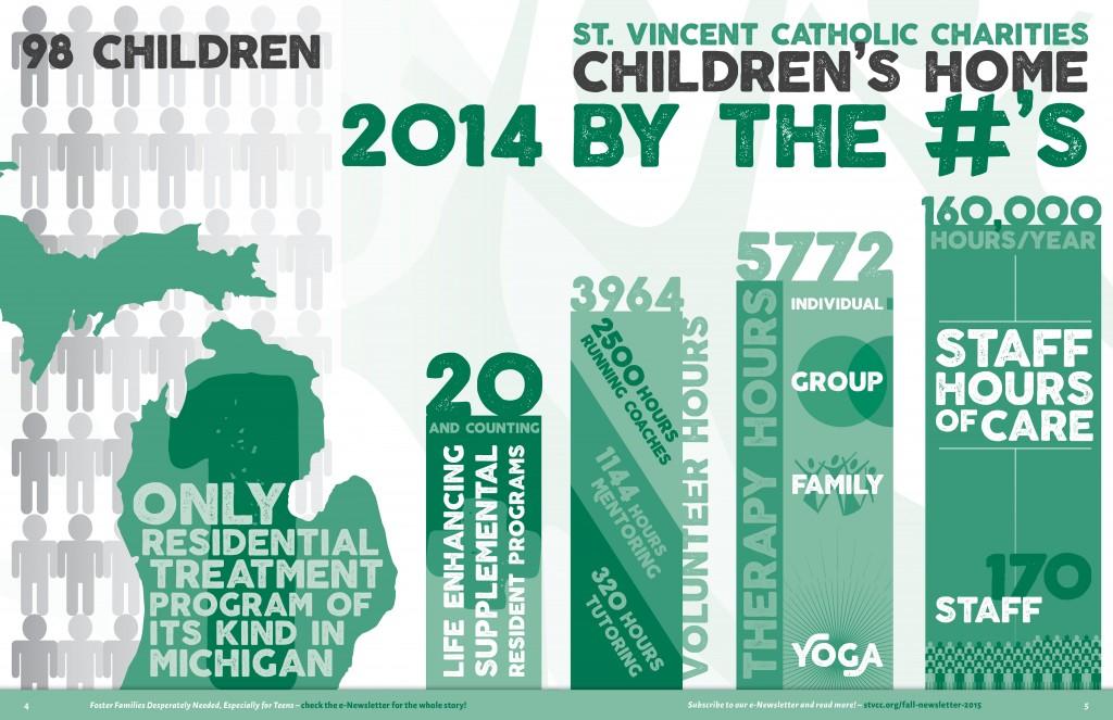 Children's Home Infographic